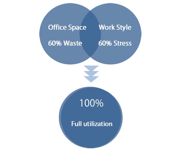 60% workers not satisfied